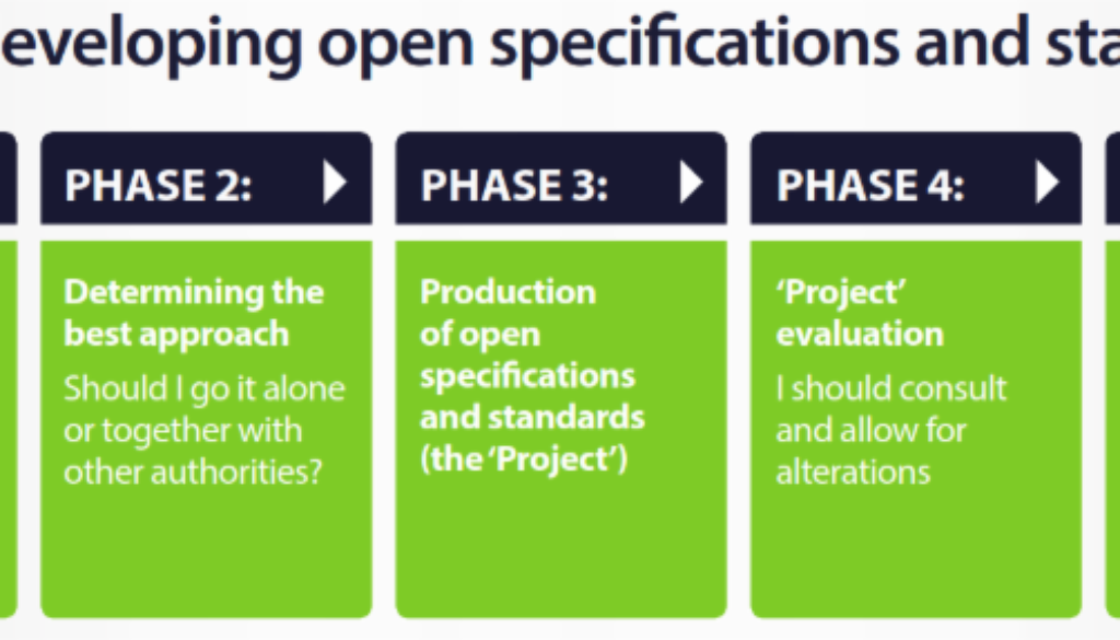 Guide to developing open specifications and standards for urban ITS, from the POSSE Project.
